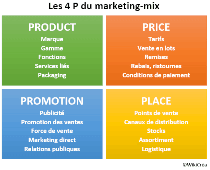 STRATEGIE MARKETING ET PLAN D'ACTION COMMERCIALE  1